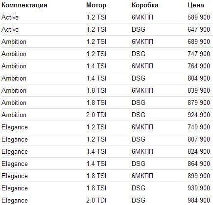 Skoda Octavia 2013 цены