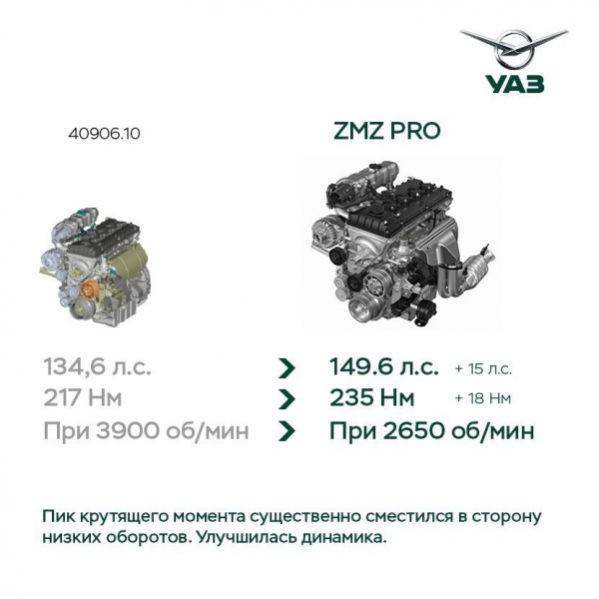 УАЗ Патриот 2019—2020 двигатель